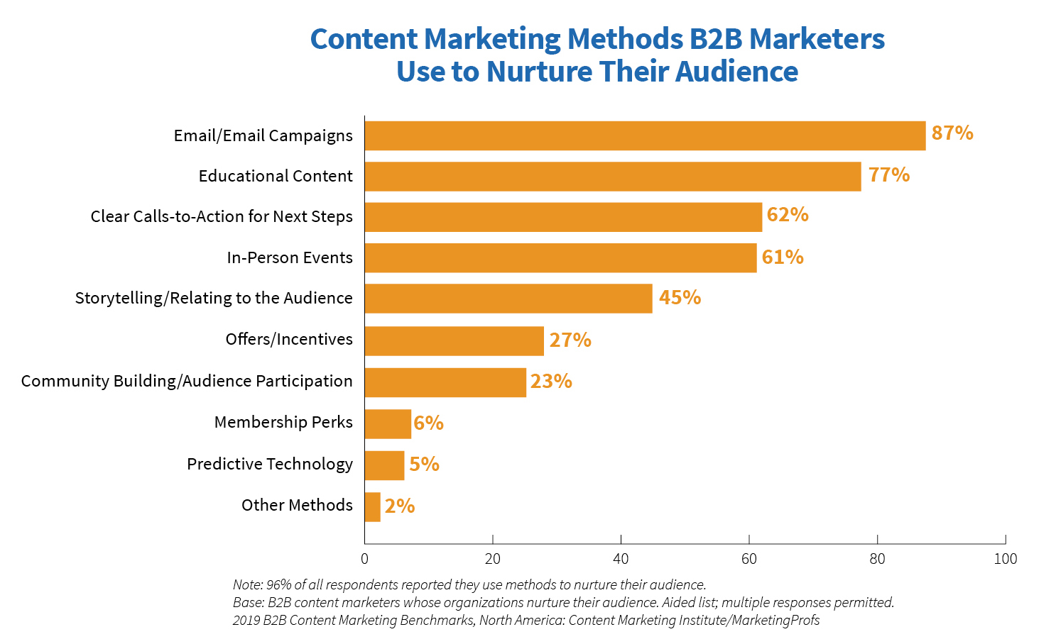 content marketing methods b2b marketers use to nurture their audience