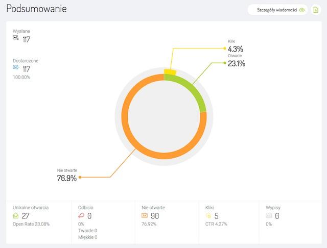 970758ff4526db Co możesz sprawdzić dzięki systemowi raportowania FreshMail? - FreshMail