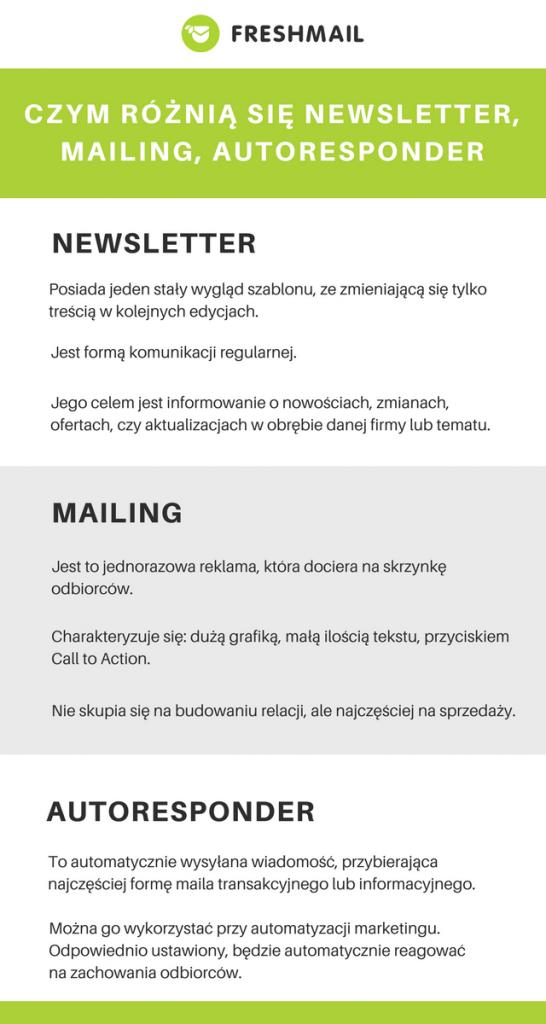 Co To Jest Newsletter Mailing Autoresponder