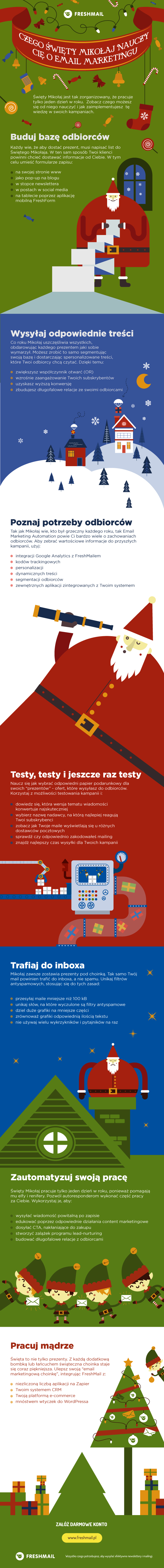 infografika_święta_email_marketing