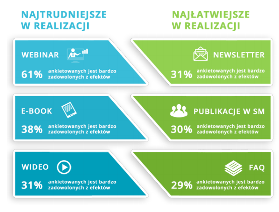 content-marketing-w-polsce