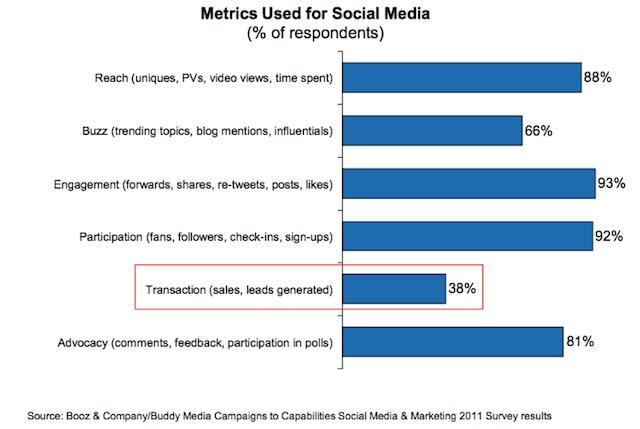 social media KPI-je