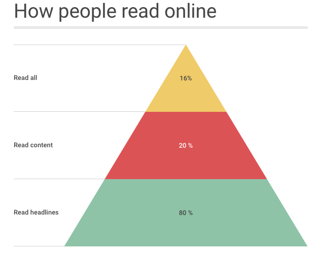 how people read online