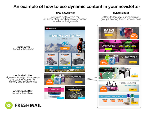 dynamic-email-content