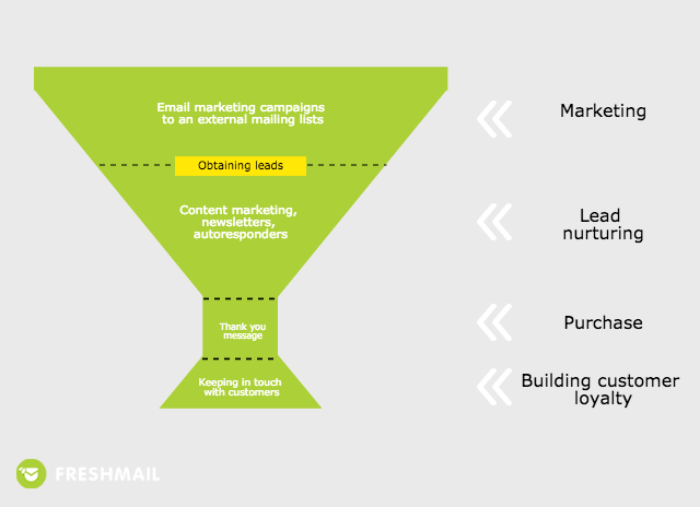 7 Easy Facts About Email Sales Funnel Shown