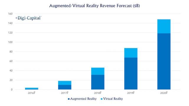 AR&VR-Forecast