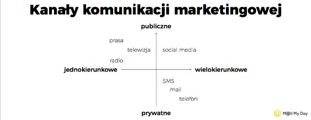 roznice-w komunikacji-kobiet-i-mezczyzn-kanaly-komunikacji-marki