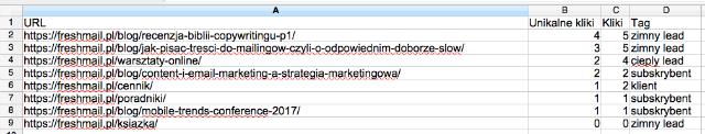 lead-scoring-tagowanie-linkow-w-arkuszu