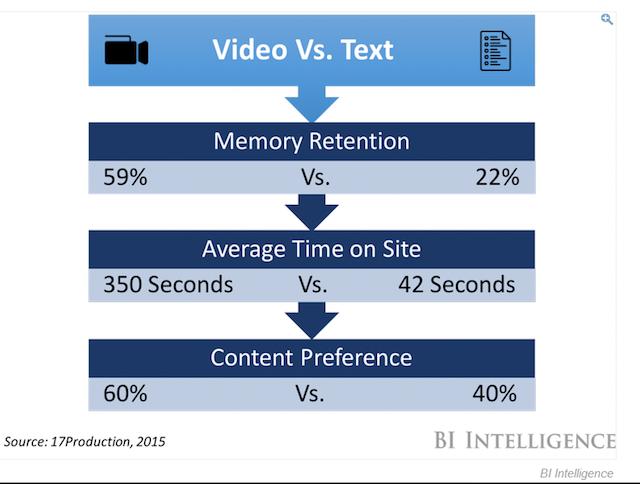 video-vs-text