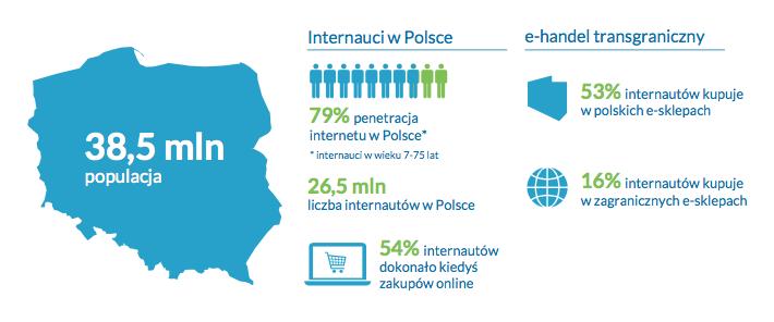 e-commerce w Polsce 2017