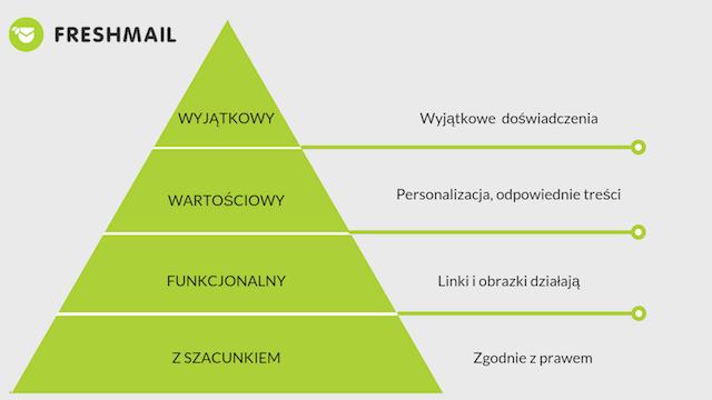 hierarchia potrzeb subskrybentow