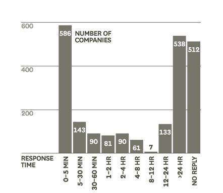 analityka-w-procesie-sprzedazyp-hbr-wykres