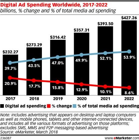 wydatki-marketing-online
