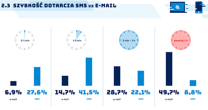 szybkosc-dotarcia-sms-email-marketing