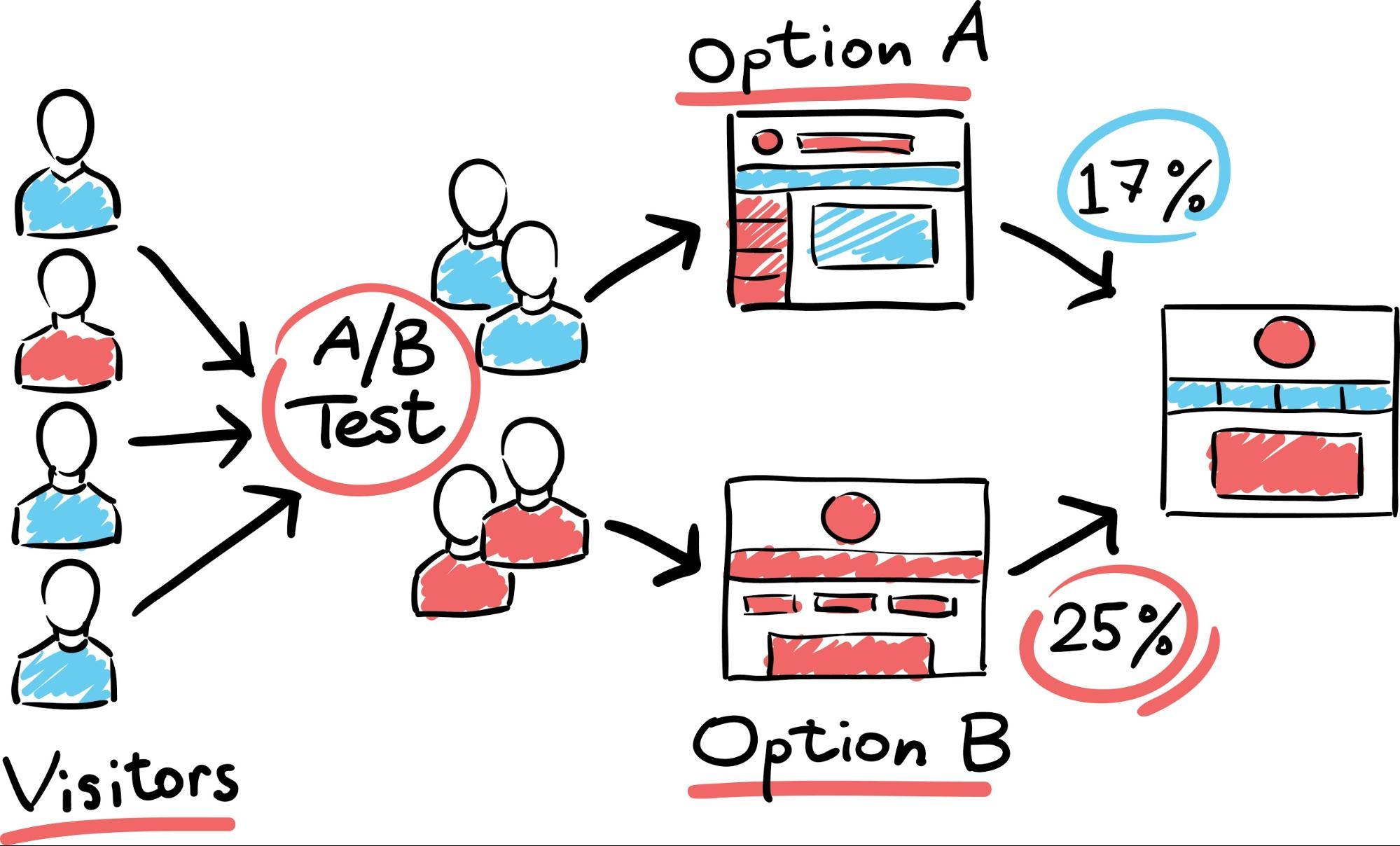 Test A/B - schemat