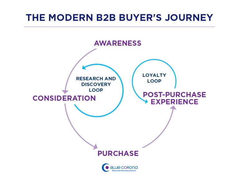 Schemat lejka sprzedażowego B2B