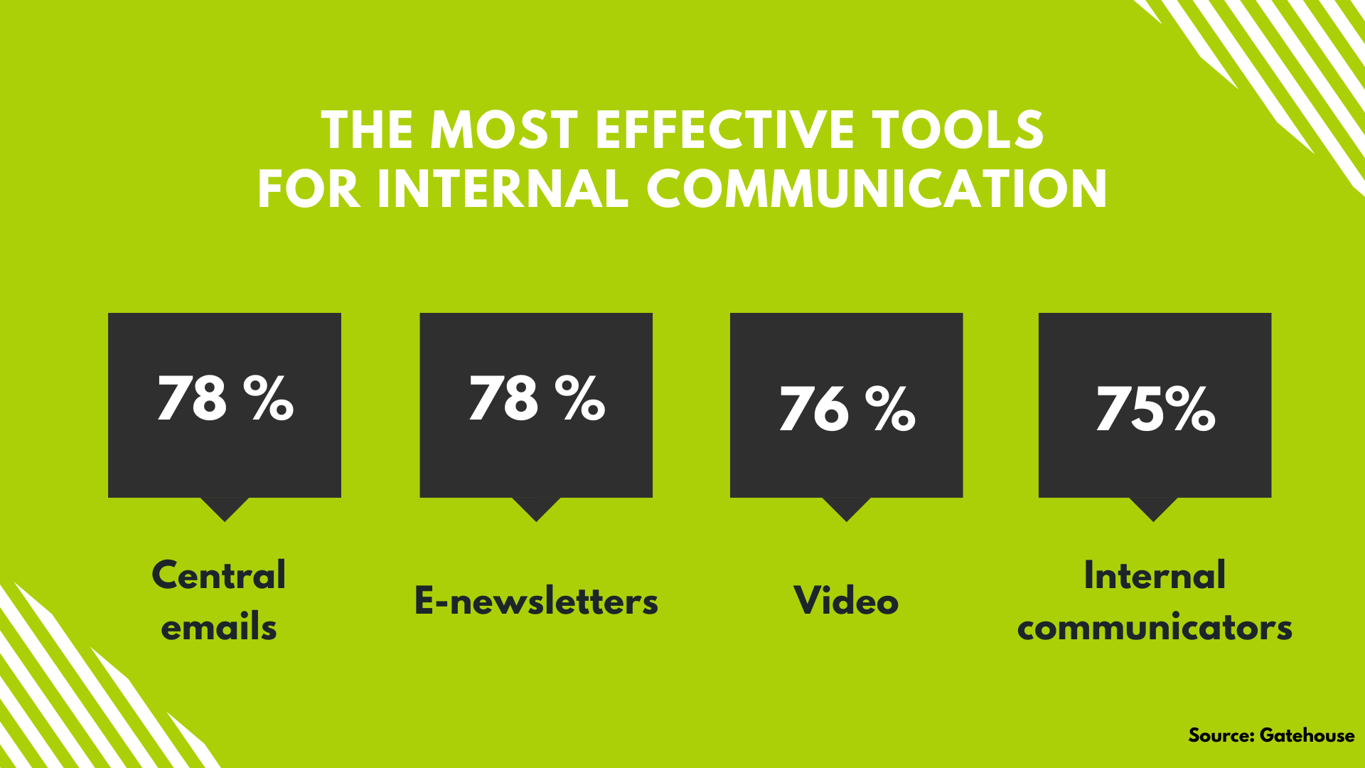 the most effective tools for internal communication