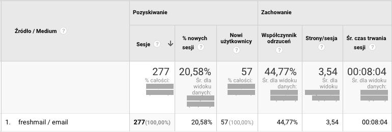 Google Analytics - źródło/medium