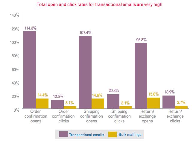 statystyki dotyczące maili transakcyjnych