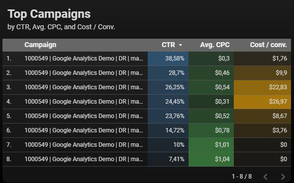 Wizualizacja kampanii w Google Data Studio