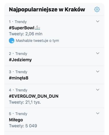 Super Bowl w trendach na Twitterze