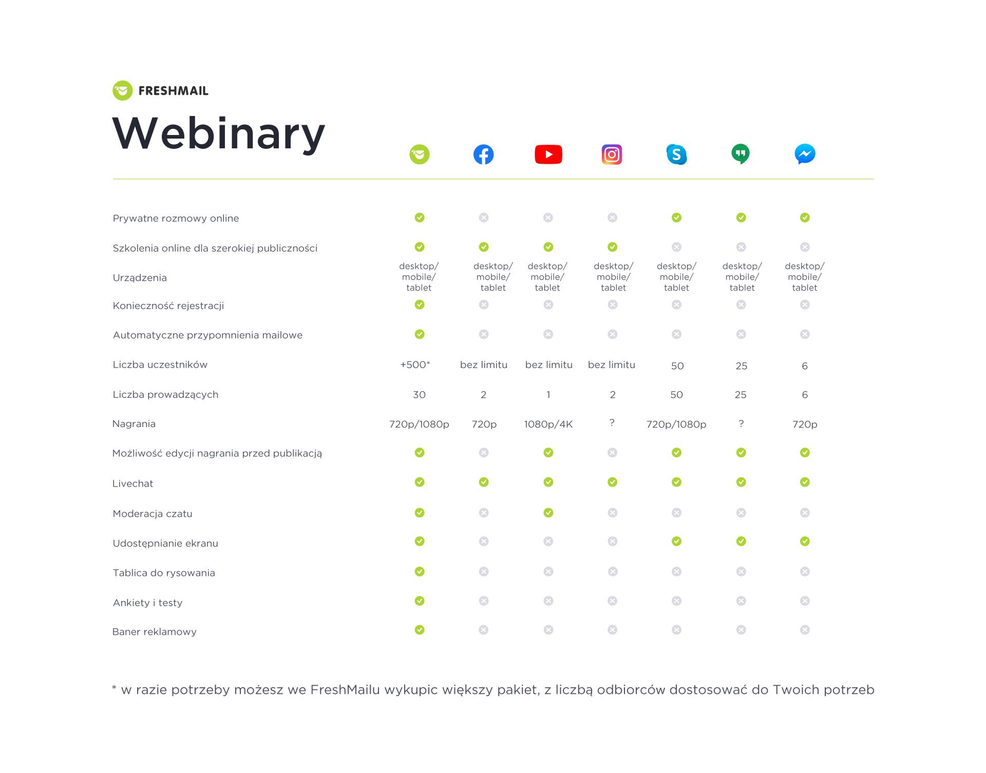 porównanie webinarów z transmisjami live i komunikatorami